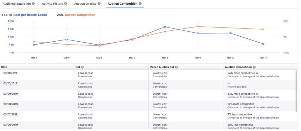 Facebook Ad Auction Competition