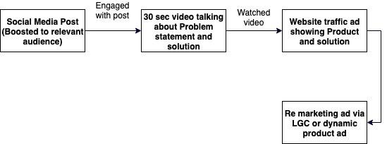Social Media Post Flow Chart